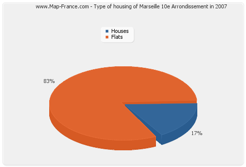 Type of housing of Marseille 10e Arrondissement in 2007