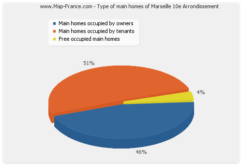 Type of main homes of Marseille 10e Arrondissement