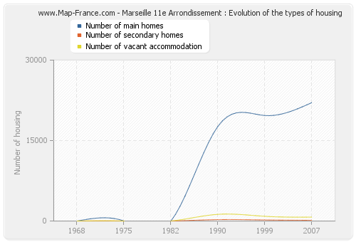 Marseille 11e Arrondissement : Evolution of the types of housing