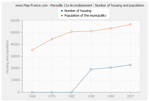 Marseille 11e Arrondissement : Number of housing and population