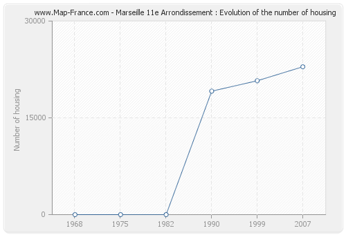 Marseille 11e Arrondissement : Evolution of the number of housing