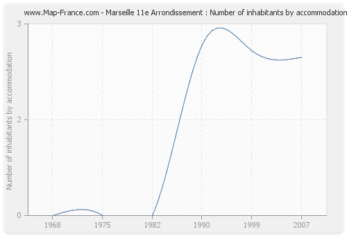 Marseille 11e Arrondissement : Number of inhabitants by accommodation