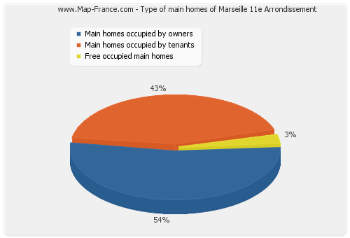 Type of main homes of Marseille 11e Arrondissement