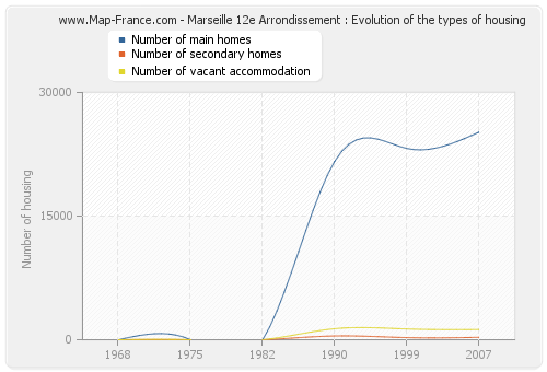 Marseille 12e Arrondissement : Evolution of the types of housing