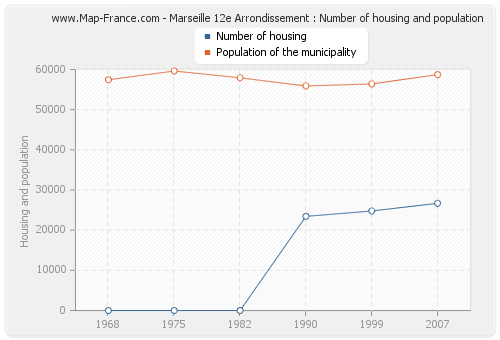 Marseille 12e Arrondissement : Number of housing and population