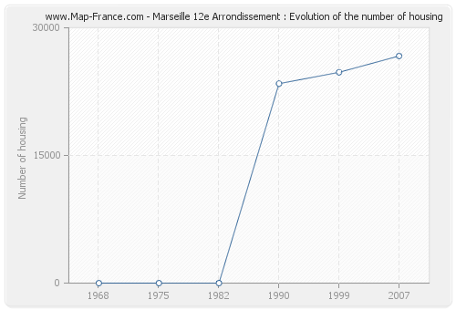 Marseille 12e Arrondissement : Evolution of the number of housing
