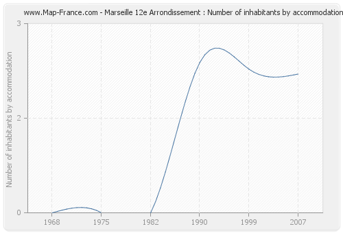Marseille 12e Arrondissement : Number of inhabitants by accommodation
