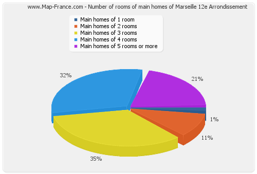 Number of rooms of main homes of Marseille 12e Arrondissement