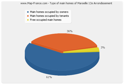 Type of main homes of Marseille 12e Arrondissement
