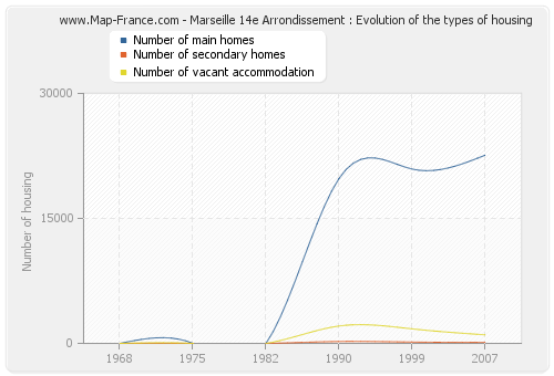 Marseille 14e Arrondissement : Evolution of the types of housing