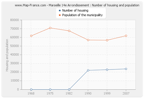 Marseille 14e Arrondissement : Number of housing and population