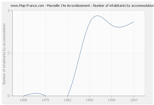 Marseille 14e Arrondissement : Number of inhabitants by accommodation