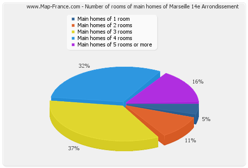 Number of rooms of main homes of Marseille 14e Arrondissement