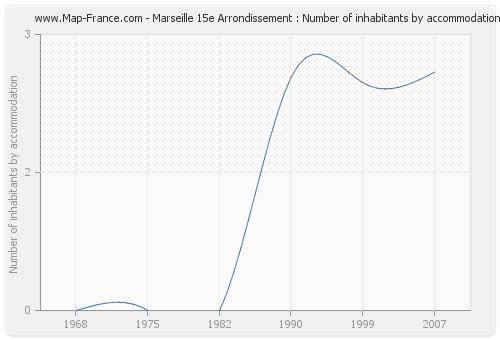 Marseille 15e Arrondissement : Number of inhabitants by accommodation