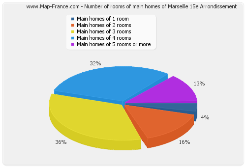 Number of rooms of main homes of Marseille 15e Arrondissement