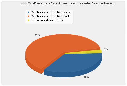 Type of main homes of Marseille 15e Arrondissement