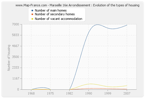 Marseille 16e Arrondissement : Evolution of the types of housing