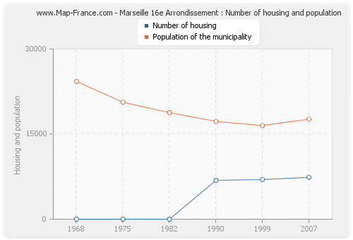 Marseille 16e Arrondissement : Number of housing and population