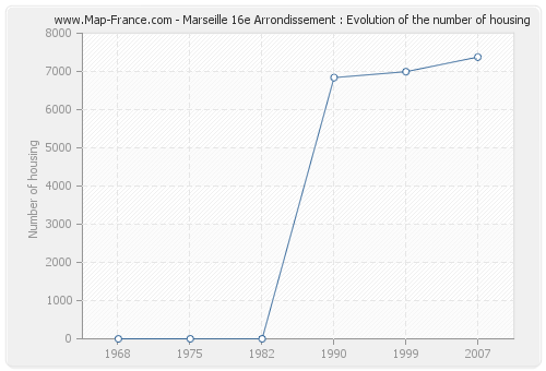 Marseille 16e Arrondissement : Evolution of the number of housing
