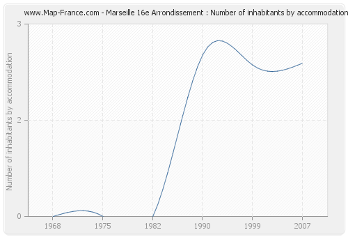 Marseille 16e Arrondissement : Number of inhabitants by accommodation