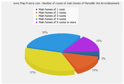 Number of rooms of main homes of Marseille 16e Arrondissement