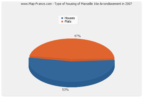 Type of housing of Marseille 16e Arrondissement in 2007