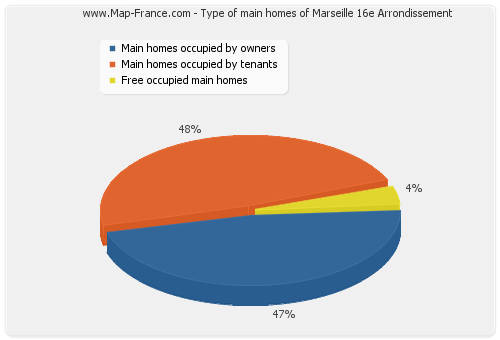 Type of main homes of Marseille 16e Arrondissement