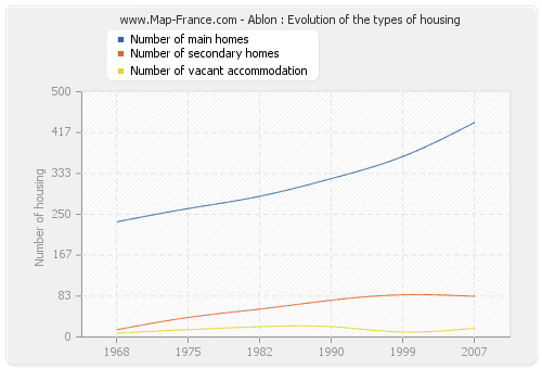 Ablon : Evolution of the types of housing