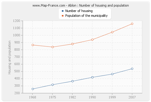 Ablon : Number of housing and population