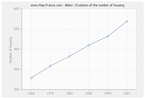 Ablon : Evolution of the number of housing
