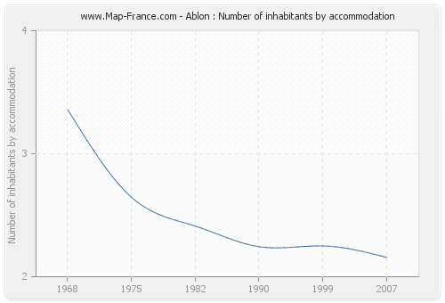 Ablon : Number of inhabitants by accommodation