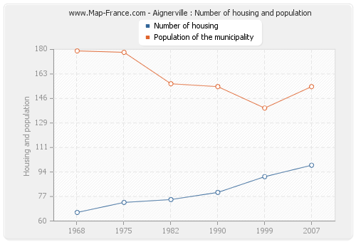 Aignerville : Number of housing and population