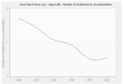 Aignerville : Number of inhabitants by accommodation