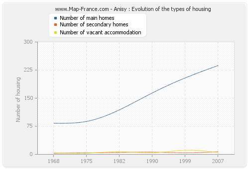 Anisy : Evolution of the types of housing