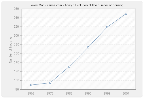 Anisy : Evolution of the number of housing