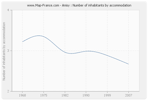 Anisy : Number of inhabitants by accommodation