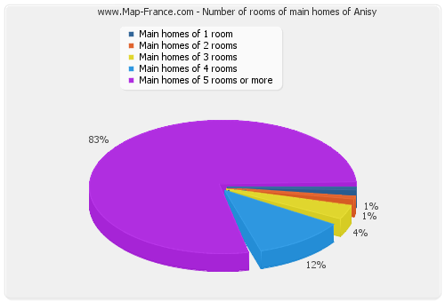 Number of rooms of main homes of Anisy