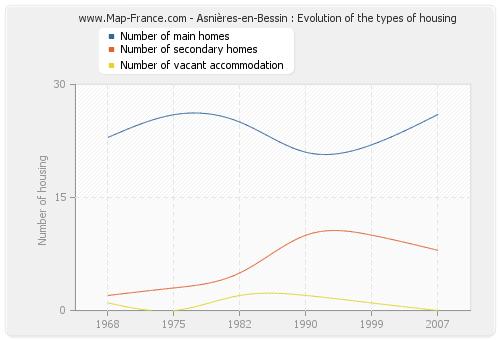 Asnières-en-Bessin : Evolution of the types of housing