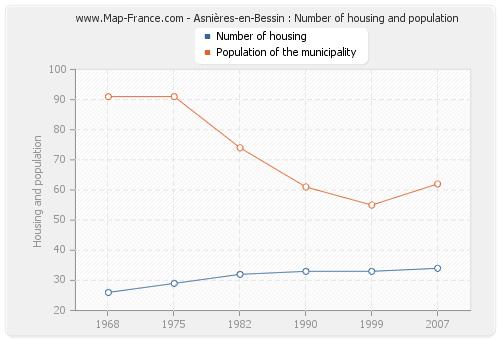 Asnières-en-Bessin : Number of housing and population