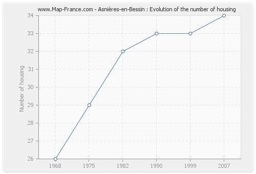 Asnières-en-Bessin : Evolution of the number of housing