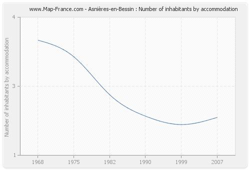 Asnières-en-Bessin : Number of inhabitants by accommodation