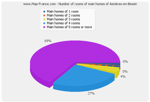Number of rooms of main homes of Asnières-en-Bessin