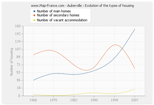 Auberville : Evolution of the types of housing
