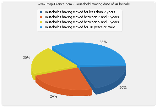Household moving date of Auberville
