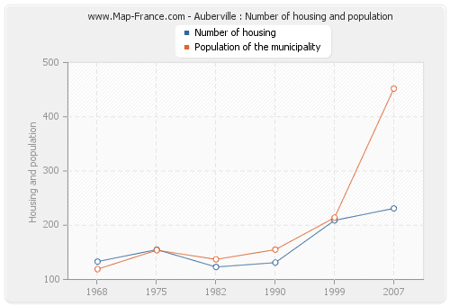 Auberville : Number of housing and population