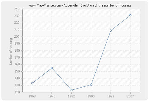 Auberville : Evolution of the number of housing