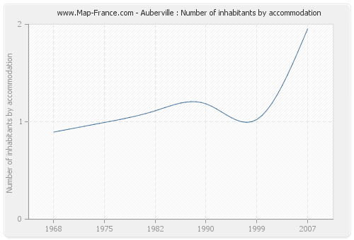 Auberville : Number of inhabitants by accommodation