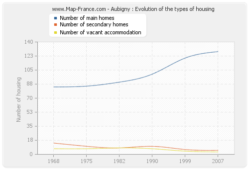 Aubigny : Evolution of the types of housing