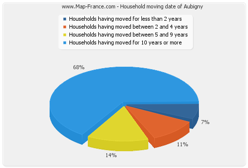 Household moving date of Aubigny