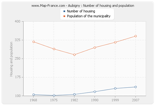 Aubigny : Number of housing and population
